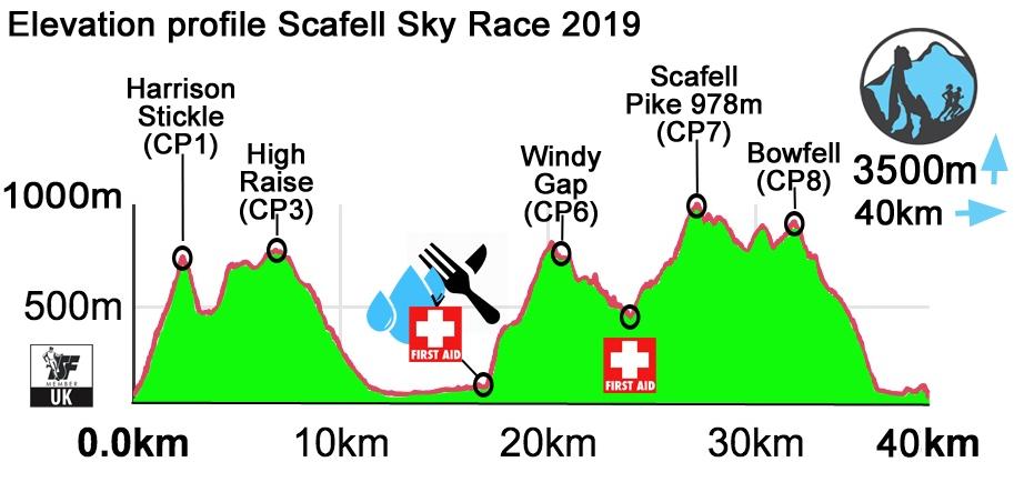 Scafell_Sky_Race_Elevation_2019_190304_162839.jpg#asset:2494