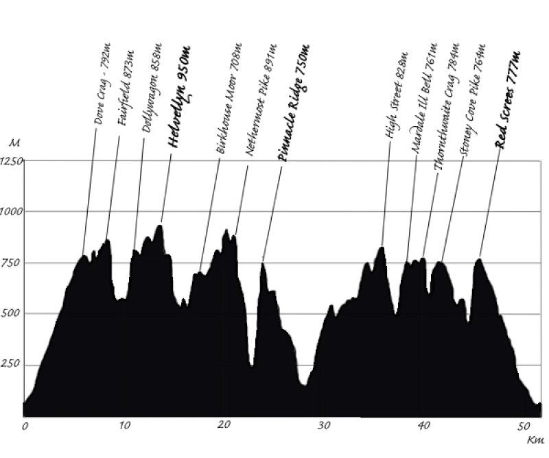 LSU Route Profile V2